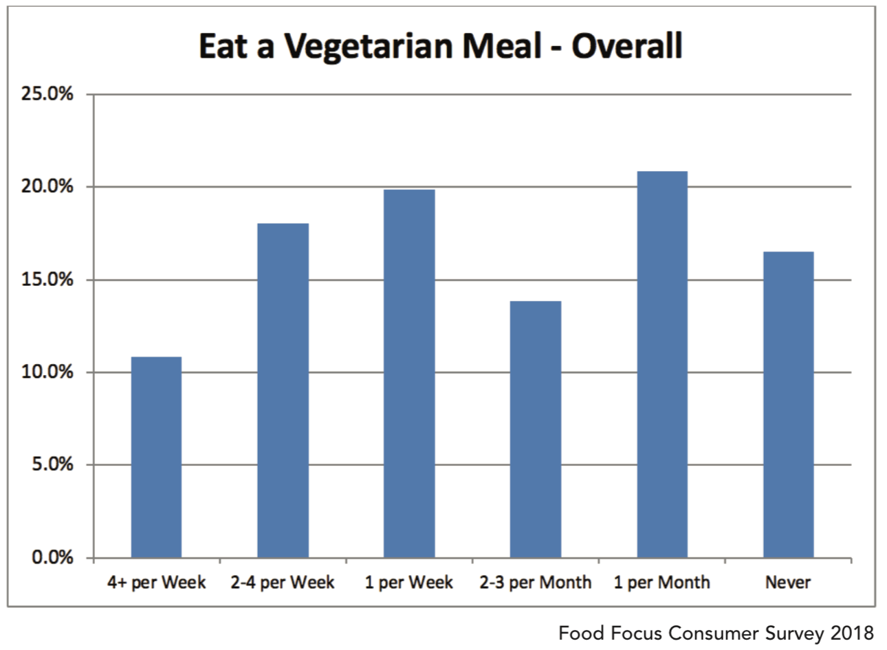 Eat a Vegetarian Meal - Overall